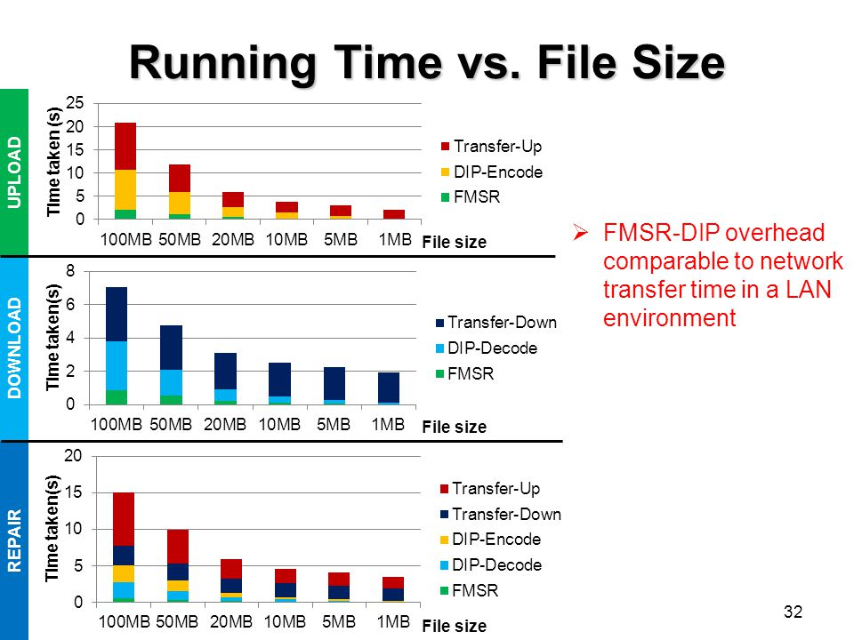 Running Time vs. File Size  FMSR-DIP overhead comparable to network transfer time in a LAN environment UPLOAD DOWNLOAD REPAIR File size 32