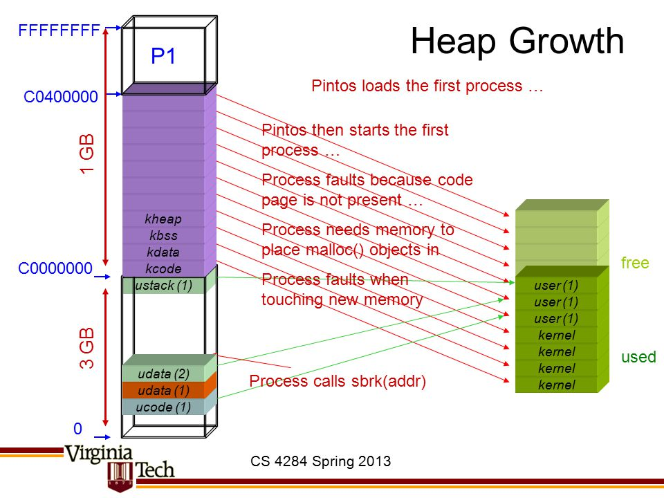 CS 4284 Spring 2013 ustack (1) mmap() kernel ucode (1) kcode kdata kbss kheap 0 C0000000 C0400000 FFFFFFFF 3 GB 1 GB used free user (1) udata (1) user (1) Pintos loads the first process … P1 Pintos then starts the first process … Process faults because code page is not present … Process opens file, calls mmap(fd, addr) ummap (1) Process faults when touching mapped file Page fault handler allocs page, maps it, reads data from disk: