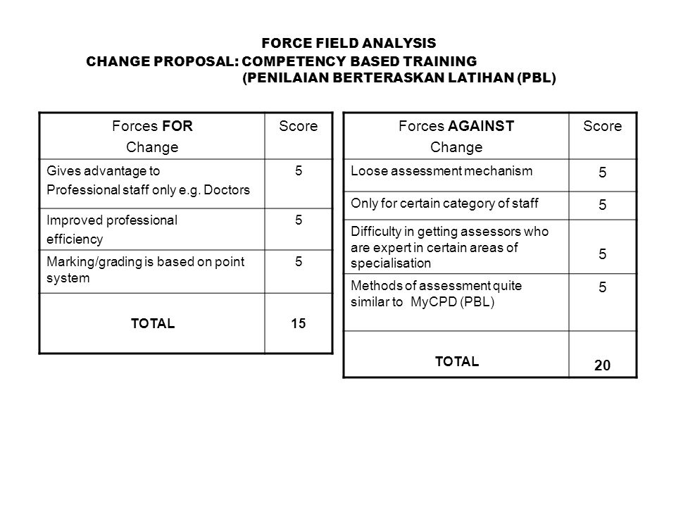 FORCE FIELD ANALYSIS Forces AGAINST Change Score Loose assessment mechanism 5 Only for certain category of staff 5 Difficulty in getting assessors who are expert in certain areas of specialisation 5 Methods of assessment quite similar to MyCPD (PBL) 5 TOTAL 20 Forces FOR Change Score Gives advantage to Professional staff only e.g.