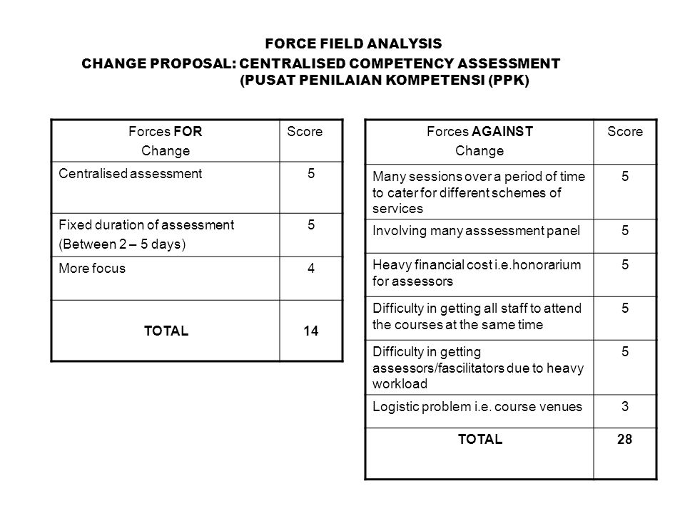 FORCE FIELD ANALYSIS CHANGE PROPOSAL: CENTRALISED COMPETENCY ASSESSMENT (PUSAT PENILAIAN KOMPETENSI (PPK) Forces FOR Change Score Centralised assessment5 Fixed duration of assessment (Between 2 – 5 days) 5 More focus4 TOTAL14 Forces AGAINST Change Score Many sessions over a period of time to cater for different schemes of services 5 Involving many asssessment panel5 Heavy financial cost i.e.honorarium for assessors 5 Difficulty in getting all staff to attend the courses at the same time 5 Difficulty in getting assessors/fascilitators due to heavy workload 5 Logistic problem i.e.