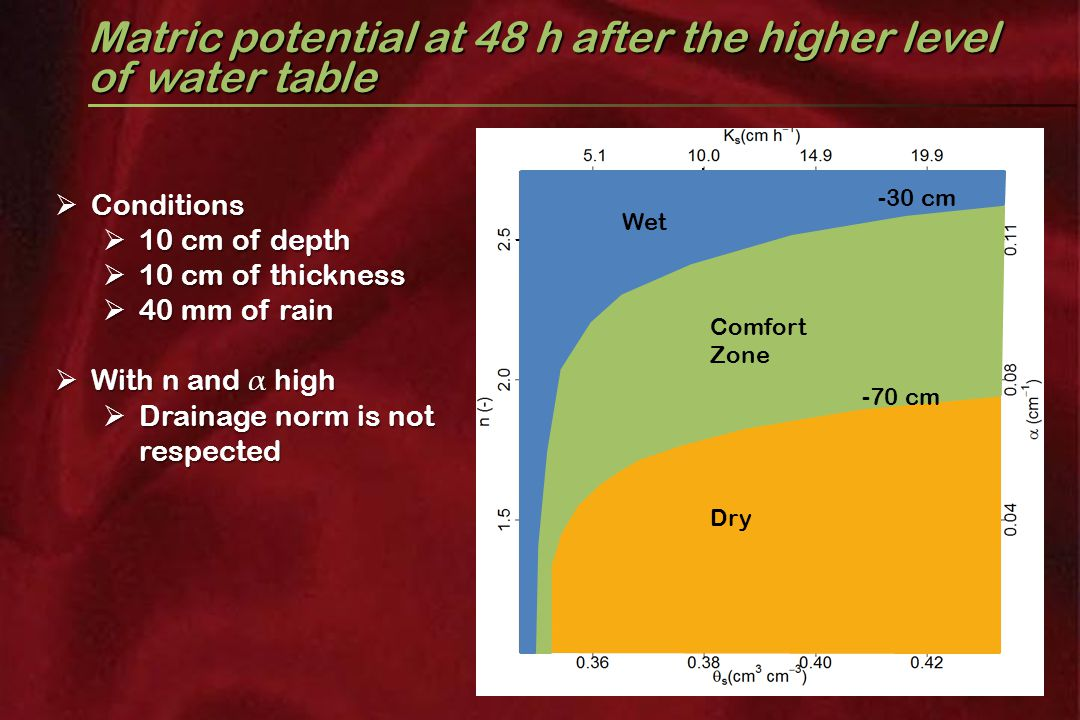 Matric potential at 48 h after the higher level of water table  Conditions  10 cm of depth  10 cm of thickness  40 mm of rain  With n and α high  Drainage norm is not respected matric potential (cm) Comfort Zone Dry Wet -30 cm -70 cm
