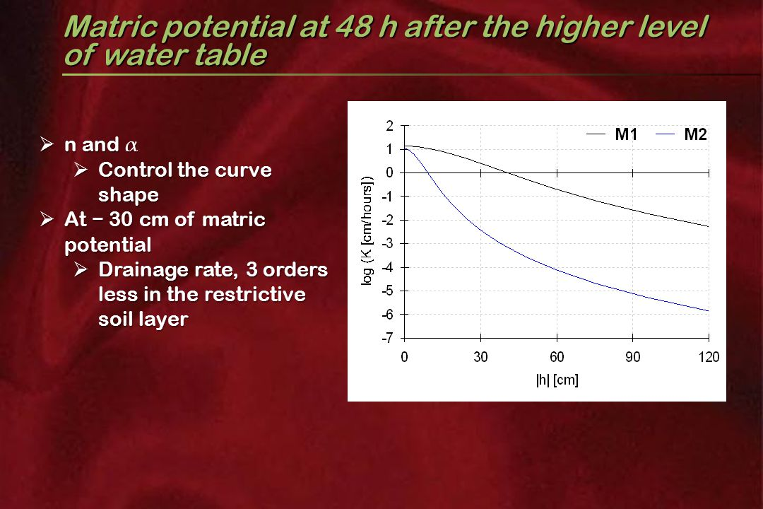 Matric potential at 48 h after the higher level of water table  n and α  Control the curve shape  At − 30 cm of matric potential  Drainage rate, 3 orders less in the restrictive soil layer