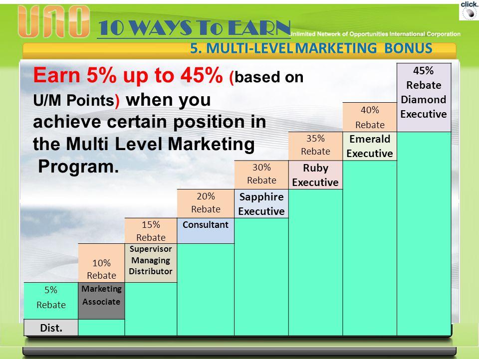 5. MULTI-LEVEL MARKETING BONUS 45% Rebate Diamond Executive 40% Rebate 35% Rebate Emerald Executive 30% Rebate Ruby Executive 20% Rebate Sapphire Exec
