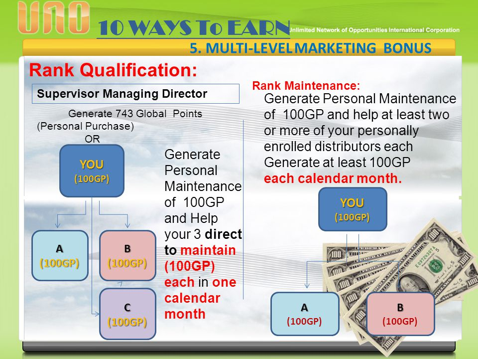 v Rank Qualification: Generate 743 Global Points (Personal Purchase) OR 10 WAYS To EARN 5. MULTI-LEVEL MARKETING BONUS Supervisor Managing Director Ra