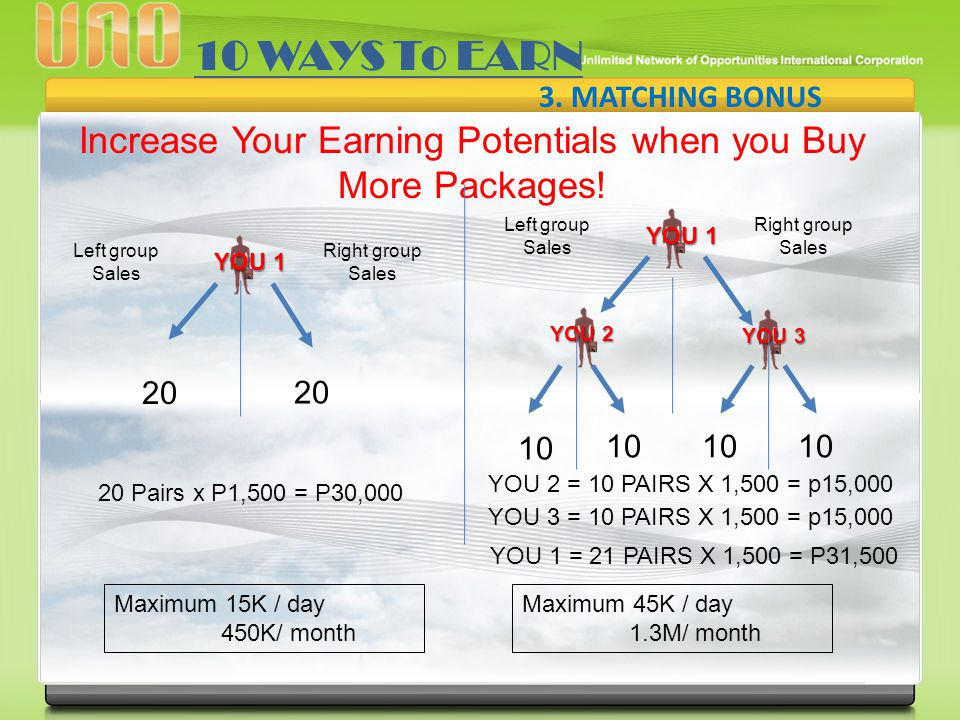 3. MATCHING BONUS Increase Your Earning Potentials when you Buy More Packages! 10 WAYS To EARN Left group Sales Right group Sales YOU 1 20 20 Pairs x
