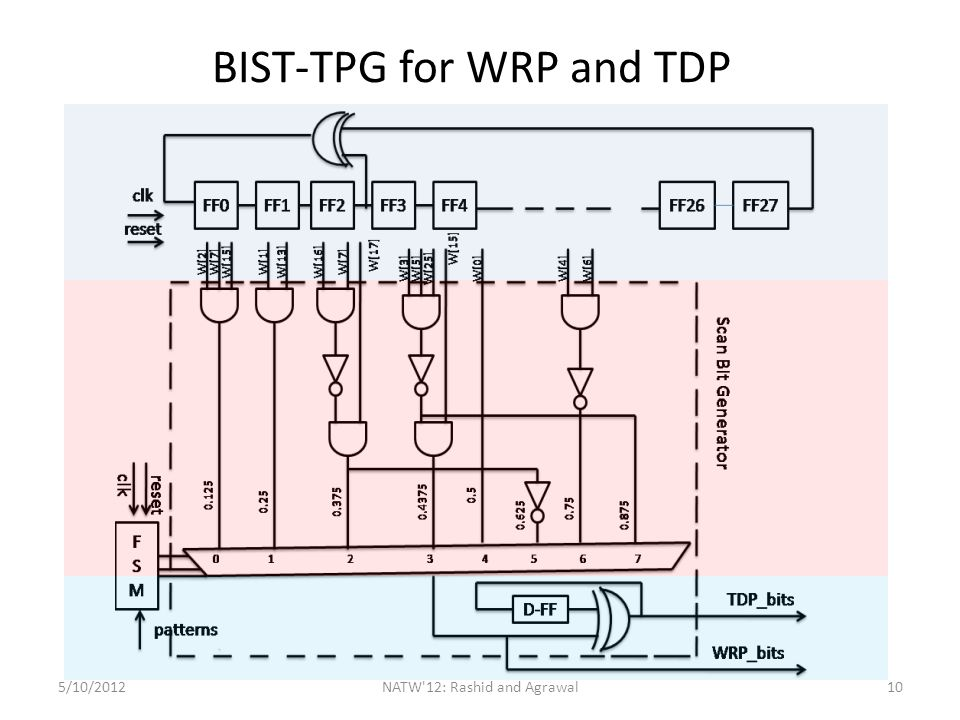 BIST-TPG for WRP and TDP 5/10/2012NATW 12: Rashid and Agrawal10