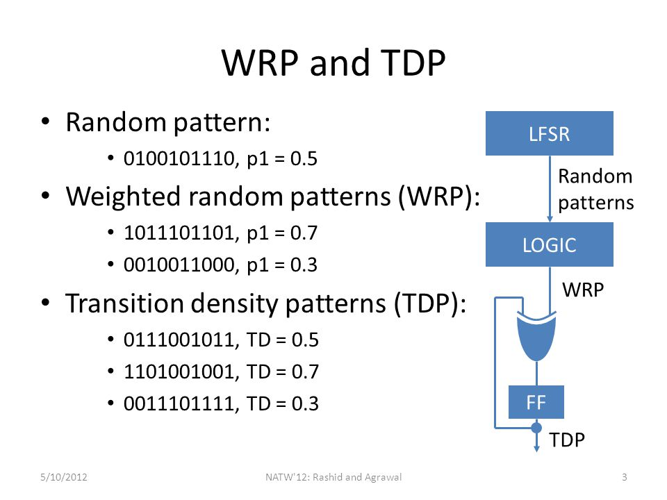 Outline Motivation Problem Statement and Contribution Introduction and Background Fault coverage analysis of WRP and TDP for scan-BIST Test Time reduction by using dynamically adapted scan clock Results Conclusion and future work 5/10/2012NATW 12: Rashid and Agrawal4