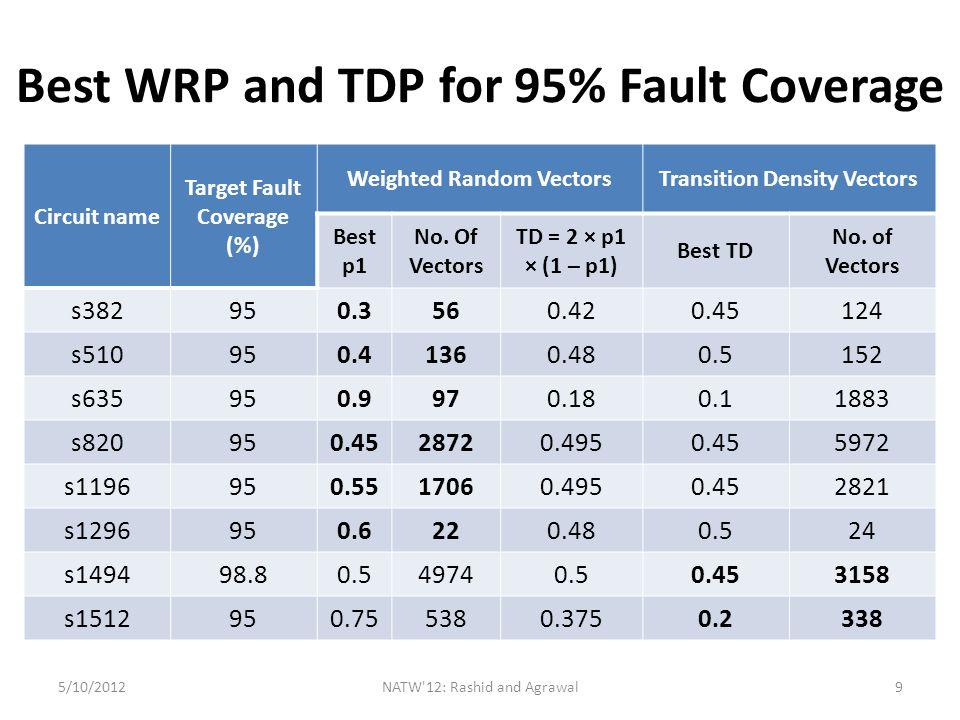 BIST-TPG for WRP and TDP 5/10/2012NATW 12: Rashid and Agrawal10