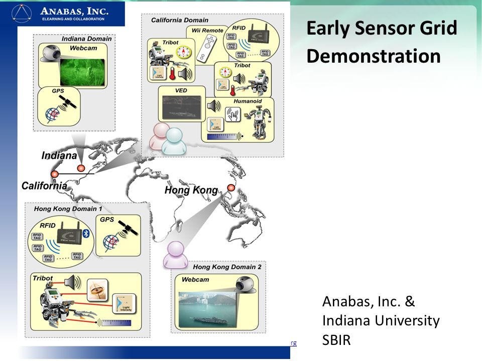 https://portal.futuregrid.org Anabas, Inc. & Indiana University SBIR Early Sensor Grid Demonstration