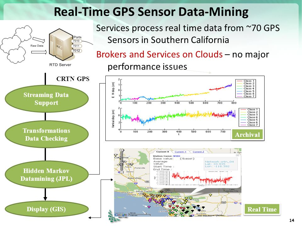 https://portal.futuregrid.org Real-Time GPS Sensor Data-Mining Services process real time data from ~70 GPS Sensors in Southern California Brokers and