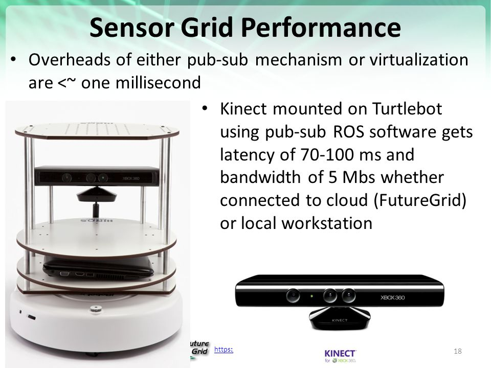 https://portal.futuregrid.org Sensor Grid Performance Overheads of either pub-sub mechanism or virtualization are <~ one millisecond Kinect mounted on Turtlebot using pub-sub ROS software gets latency of 70-100 ms and bandwidth of 5 Mbs whether connected to cloud (FutureGrid) or local workstation 18