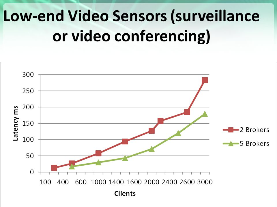https://portal.futuregrid.org Low-end Video Sensors (surveillance or video conferencing) 23