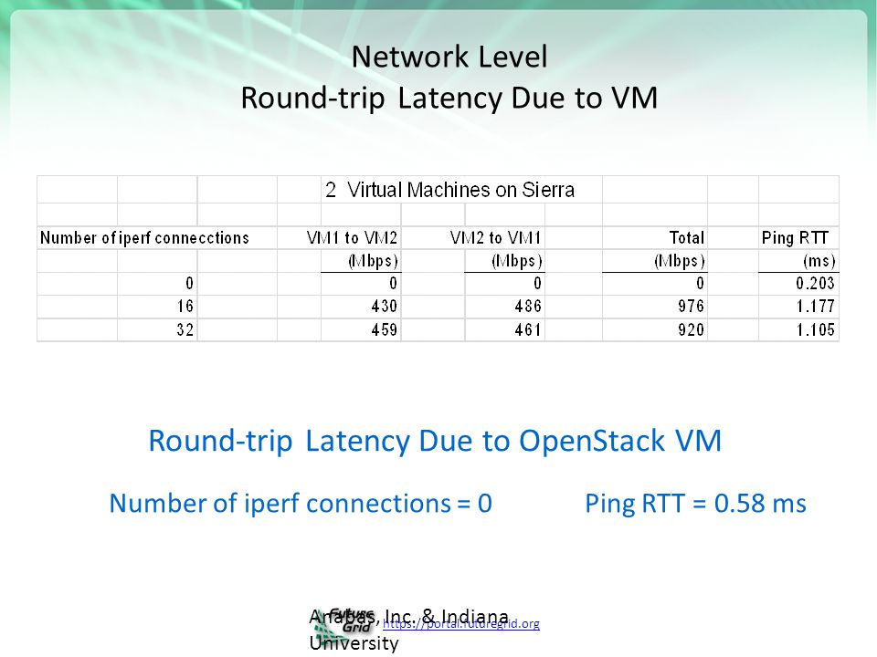 https://portal.futuregrid.org Anabas, Inc. & Indiana University Network Level Round-trip Latency Due to VM Number of iperf connections = 0 Ping RTT =
