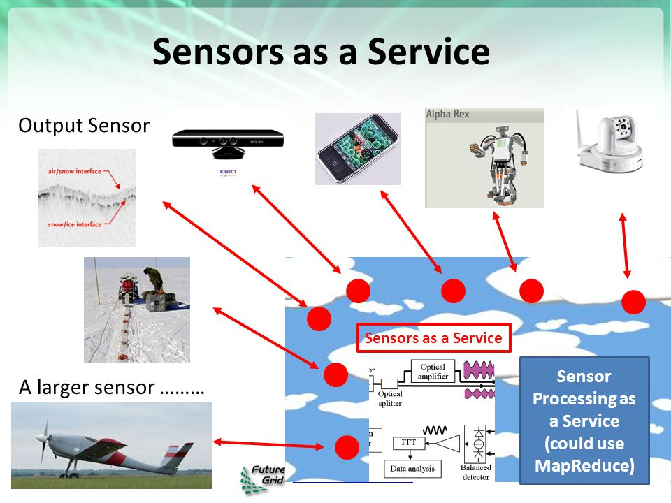 https://portal.futuregrid.org Sensors as a Service Sensor Processing as a Service (could use MapReduce) A larger sensor ……… Output Sensor