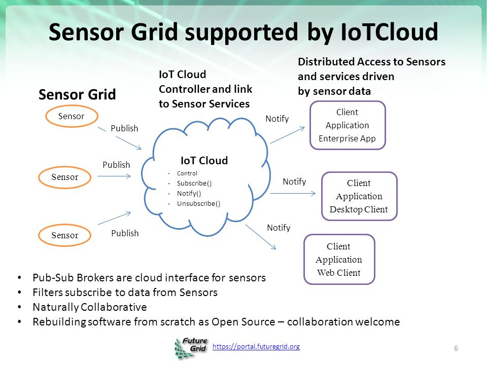 https://portal.futuregrid.org Sensor Grid supported by IoTCloud 6 Sensor Client Application Enterprise App Client Application Desktop Client Client Application Web Client Publish Notify IoT Cloud -Control -Subscribe() -Notify() -Unsubscribe() Publish Sensor Grid Pub-Sub Brokers are cloud interface for sensors Filters subscribe to data from Sensors Naturally Collaborative Rebuilding software from scratch as Open Source – collaboration welcome IoT Cloud Controller and link to Sensor Services Distributed Access to Sensors and services driven by sensor data