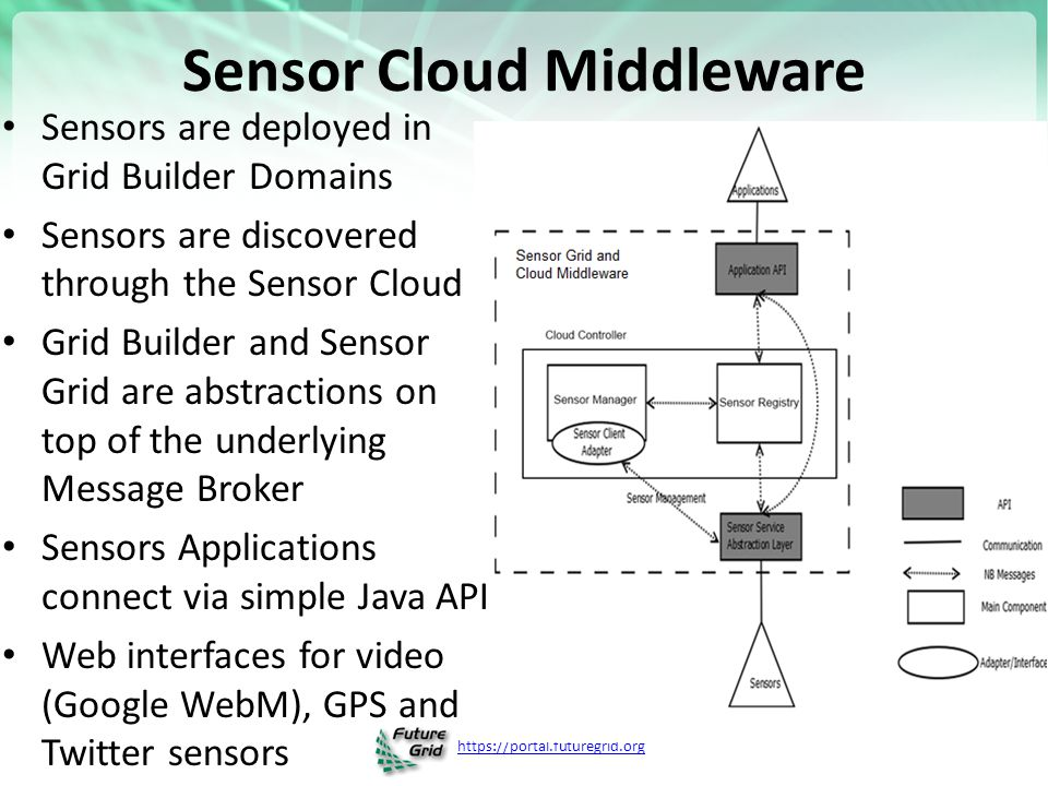 https://portal.futuregrid.org Sensor Cloud Middleware Sensors are deployed in Grid Builder Domains Sensors are discovered through the Sensor Cloud Grid Builder and Sensor Grid are abstractions on top of the underlying Message Broker Sensors Applications connect via simple Java API Web interfaces for video (Google WebM), GPS and Twitter sensors