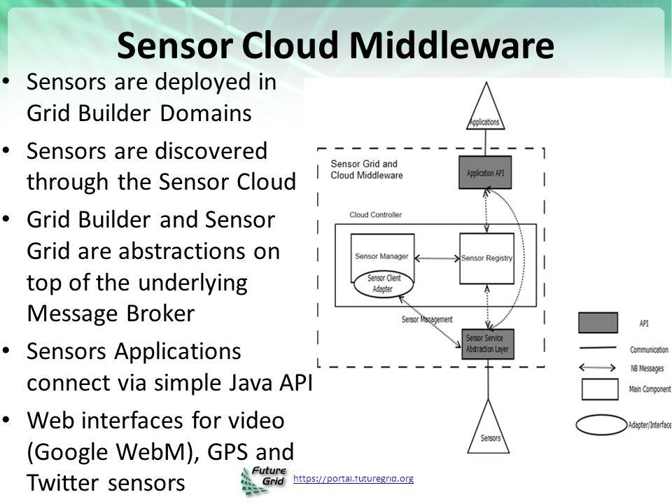 https://portal.futuregrid.org Grid Builder GB is a sensor management module 1.