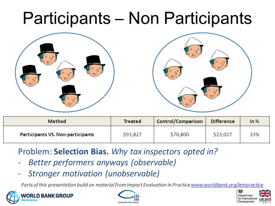 Participants – Non Participants 11 MethodTreatedControl/ComparisonDifferencein % Participants VS.