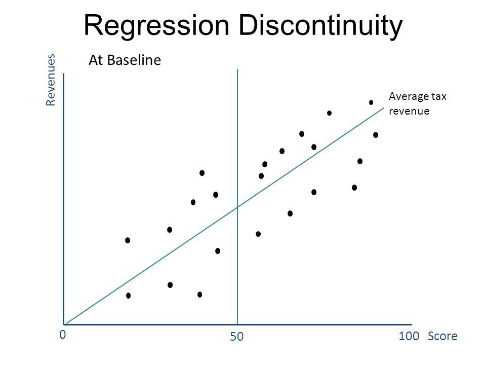 Regression Discontinuity Revenues 100 Score 0 50 At Baseline Average tax revenue