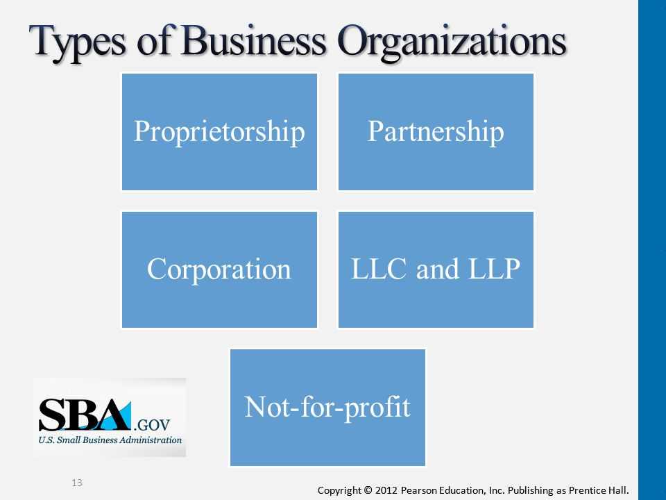 Copyright © 2012 Pearson Education, Inc. Publishing as Prentice Hall. 13 ProprietorshipPartnership CorporationLLC and LLP Not-for-profit