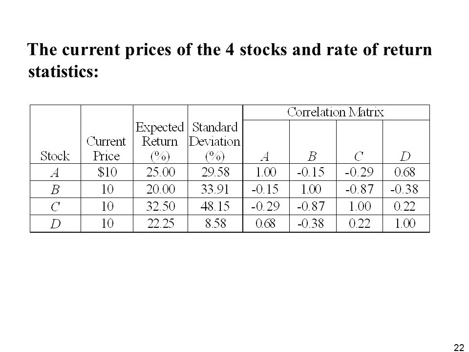22 The current prices of the 4 stocks and rate of return statistics: