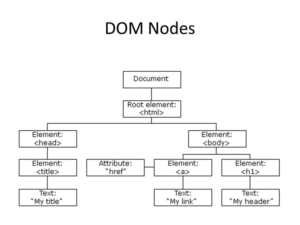 DOM Nodes