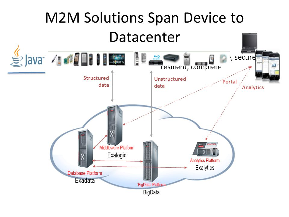 M2M Solutions Span Device to Datacenter Full solution: scalable, secure, resilient, complete Structured data Unstructured data Portal Analytics