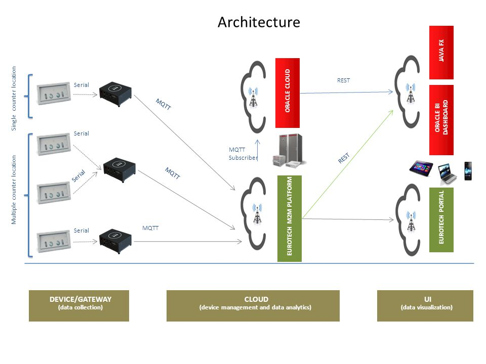 Architecture ORACLE CLOUD Serial Multiple counter location Single counter location MQTT DEVICE/GATEWAY (data collection) CLOUD (device management and data analytics) UI (data visualization) ORACLE CLOUD EUROTECH M2M PLATFORM ORACLE BI DASHBOARD EUROTECH PORTAL JAVA FX REST MQTT Subscriber REST