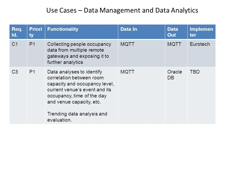 Use Cases – Data Management and Data Analytics ORACLE CLOUD Req.