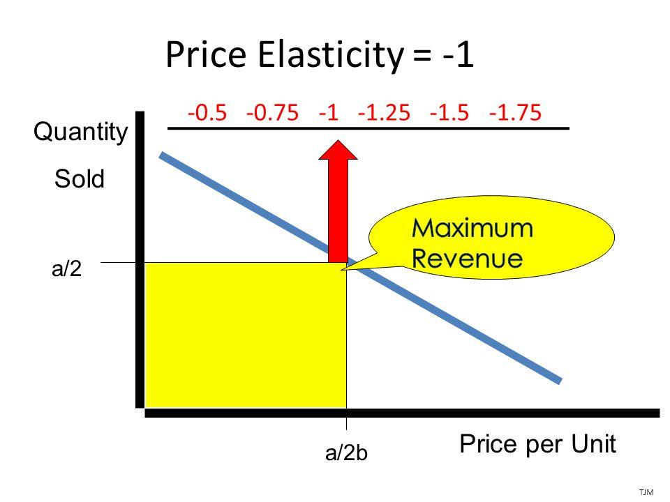Price Elasticity = -1 Price per Unit a/2b Quantity Sold a/2 TJM -0.5 -0.75 -1 -1.25 -1.5 -1.75