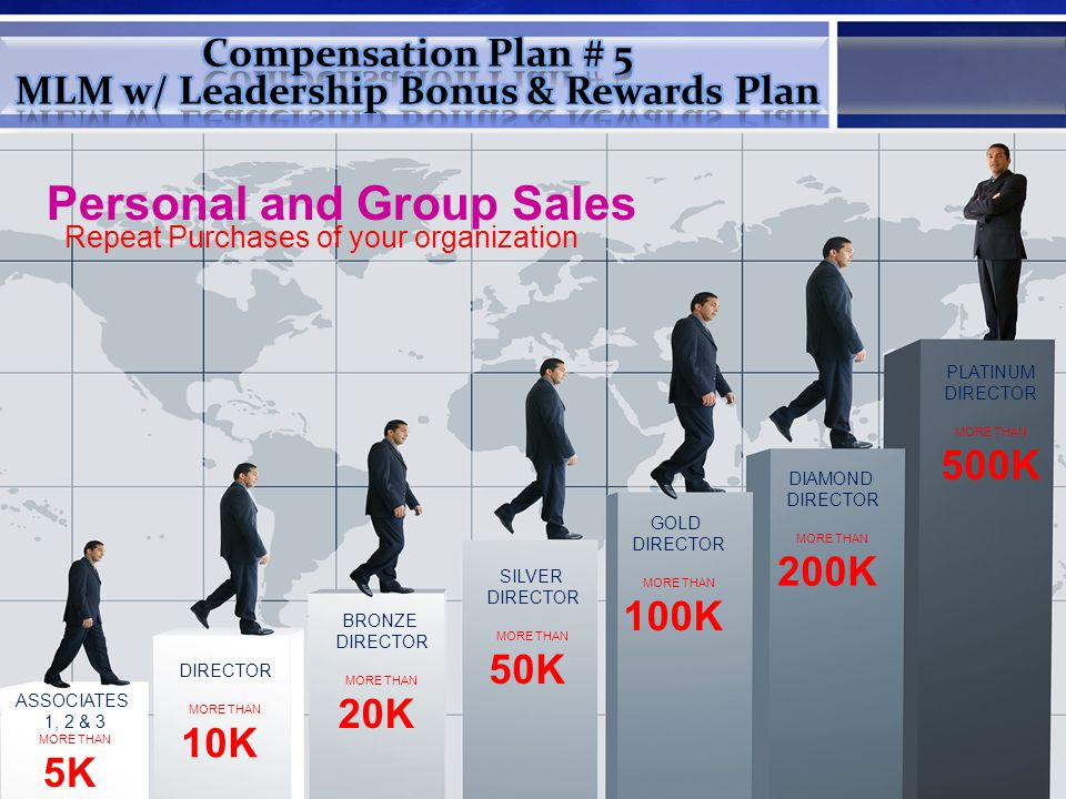 ASSOCIATES 1, 2 & 3 MORE THAN 5K DIRECTOR MORE THAN 10K BRONZE DIRECTOR MORE THAN 20K SILVER DIRECTOR MORE THAN 50K GOLD DIRECTOR MORE THAN 100K DIAMOND DIRECTOR MORE THAN 200K PLATINUM DIRECTOR MORE THAN 500K Personal and Group Sales Repeat Purchases of your organization