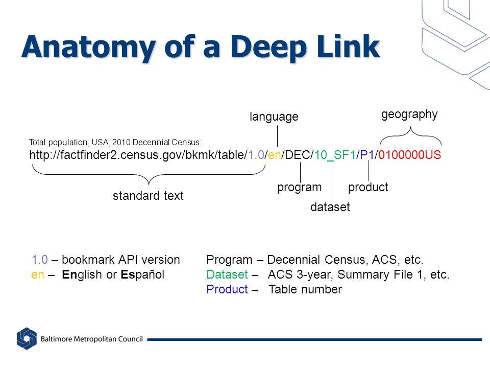 Anatomy of a Deep Link Total population, USA, 2010 Decennial Census: http://factfinder2.census.gov/bkmk/table/1.0/en/DEC/10_SF1/P1/0100000US standard text 1.0 – bookmark API version en – English or Español language program dataset product Program – Decennial Census, ACS, etc.