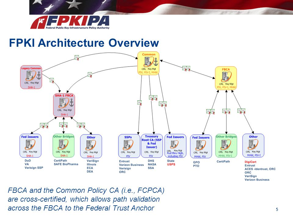 FPKI Architecture Overview FBCA and the Common Policy CA (i.e., FCPCA) are cross-certified, which allows path validation across the FBCA to the Federa
