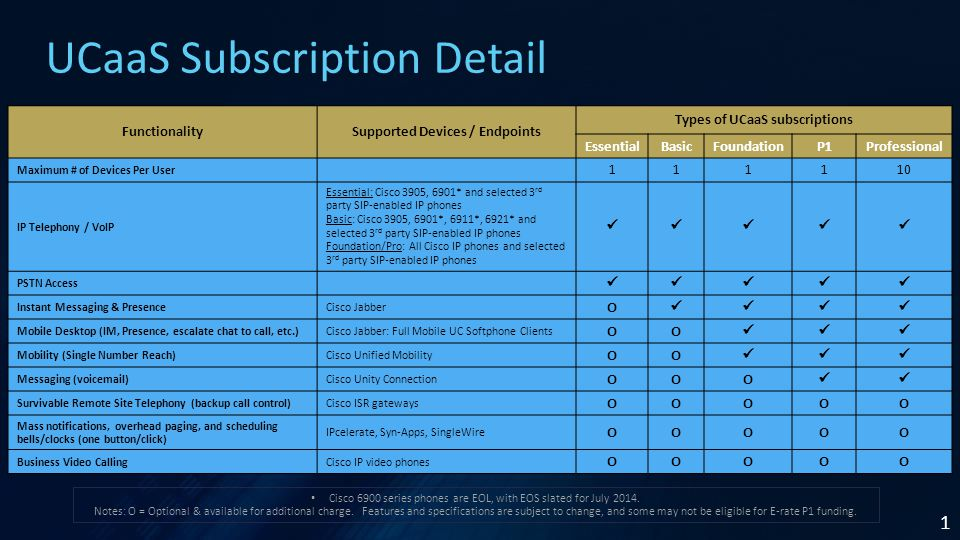 1 UCaaS Subscription Detail FunctionalitySupported Devices / Endpoints Types of UCaaS subscriptions EssentialBasicFoundationP1Professional Maximum # of Devices Per User 111110 IP Telephony / VoIP Essential: Cisco 3905, 6901* and selected 3 rd party SIP-enabled IP phones Basic: Cisco 3905, 6901*, 6911*, 6921* and selected 3 rd party SIP-enabled IP phones Foundation/Pro: All Cisco IP phones and selected 3 rd party SIP-enabled IP phones PSTN Access Instant Messaging & PresenceCisco Jabber O Mobile Desktop (IM, Presence, escalate chat to call, etc.)Cisco Jabber: Full Mobile UC Softphone Clients OO Mobility (Single Number Reach)Cisco Unified Mobility OO Messaging (voicemail)Cisco Unity Connection OOO Survivable Remote Site Telephony (backup call control)Cisco ISR gateways OOOOO Mass notifications, overhead paging, and scheduling bells/clocks (one button/click) IPcelerate, Syn-Apps, SingleWire OOOOO Business Video CallingCisco IP video phones OOOOO Cisco 6900 series phones are EOL, with EOS slated for July 2014.