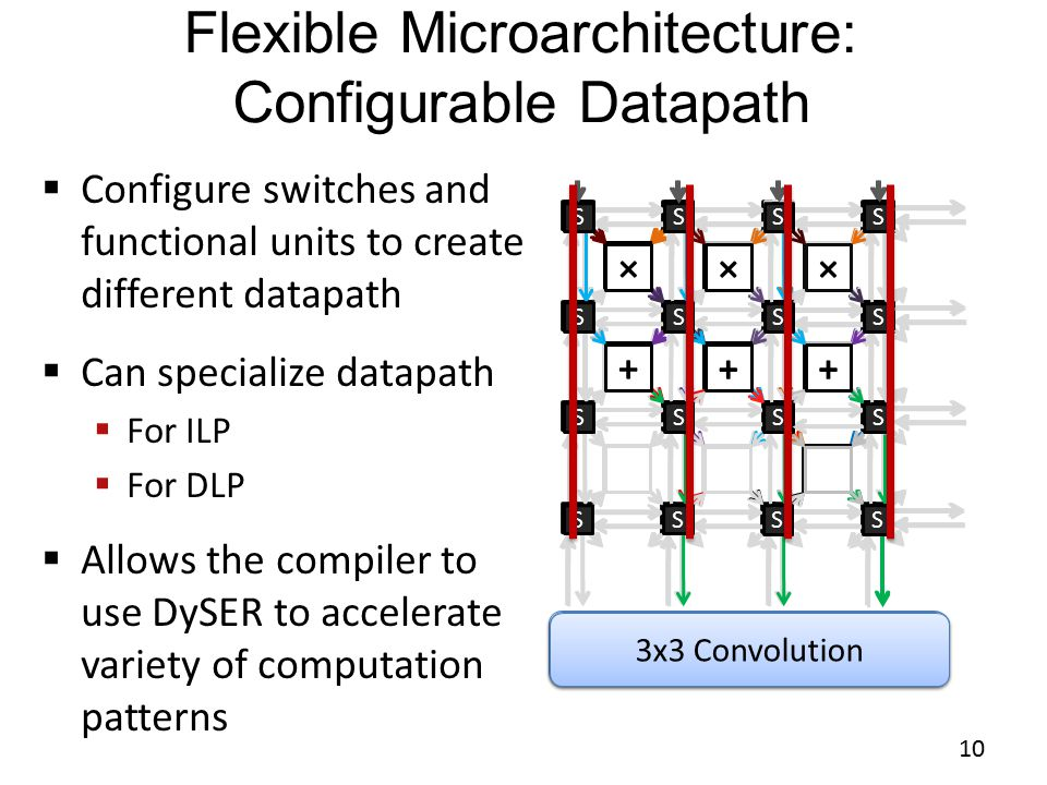 Flexible Microarchitecture: Configurable Datapath 10  Configure switches and functional units to create different datapath  Can specialize datapath  For ILP  For DLP  Allows the compiler to use DySER to accelerate variety of computation patterns