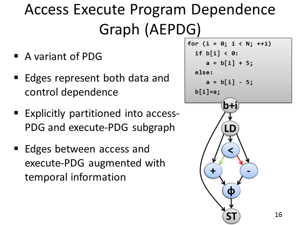 Access Execute Program Dependence Graph (AEPDG)  A variant of PDG  Edges represent both data and control dependence  Explicitly partitioned into access- PDG and execute-PDG subgraph  Edges between access and execute-PDG augmented with temporal information for (i = 0; i < N; ++i) if b[i] < 0: a = b[i] + 5; else: a = b[i] - 5; b[i]=a; for (i = 0; i < N; ++i) if b[i] < 0: a = b[i] + 5; else: a = b[i] - 5; b[i]=a; - - + + < < LD ST φ φ b+i + + - - < < φ φ 16