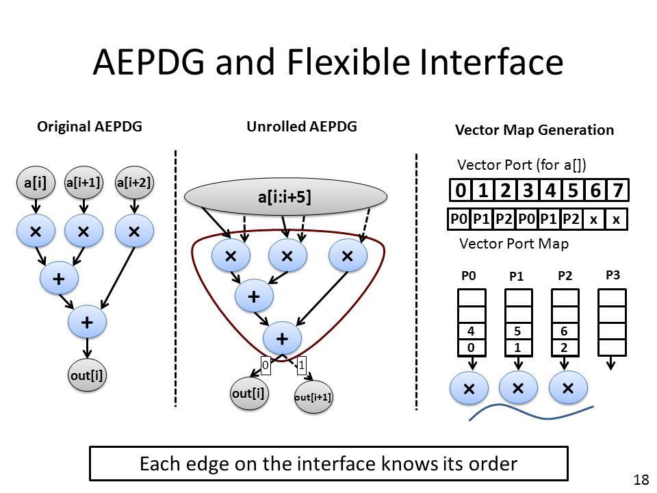 AEPDG and Flexible Interface 18 × × × × × × + + + + a[i] a[i+1] a[i+2] out[i] × × × × × × + + + + out[i+1] 0 4 1 5 2 6 P0 P1 P2 P3 × × × × × × 01324576 10 Vector Port (for a[]) Original AEPDGUnrolled AEPDG Vector Map Generation xxxxxxxx Vector Port Map P0xxx xxx P1xxP0P1xxP0P1P0P2P1P2xx a[i:i+5] Each edge on the interface knows its order