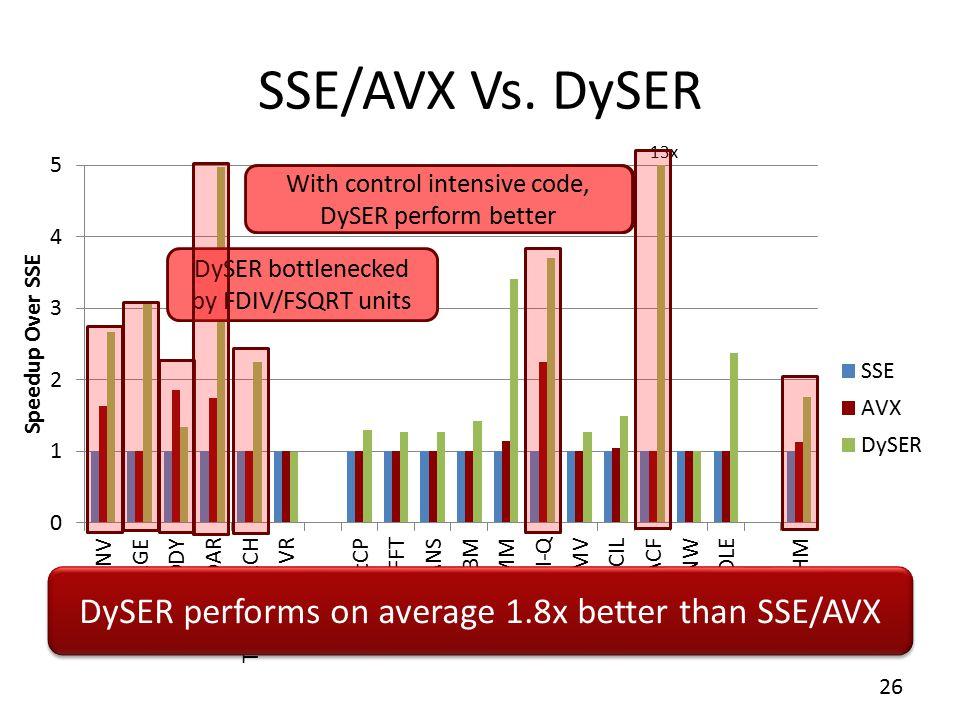 SSE/AVX Vs. DySER 26 13x DySER bottlenecked by FDIV/FSQRT units DySER performs on average 1.8x better than SSE/AVX When DLP readily available, both SI