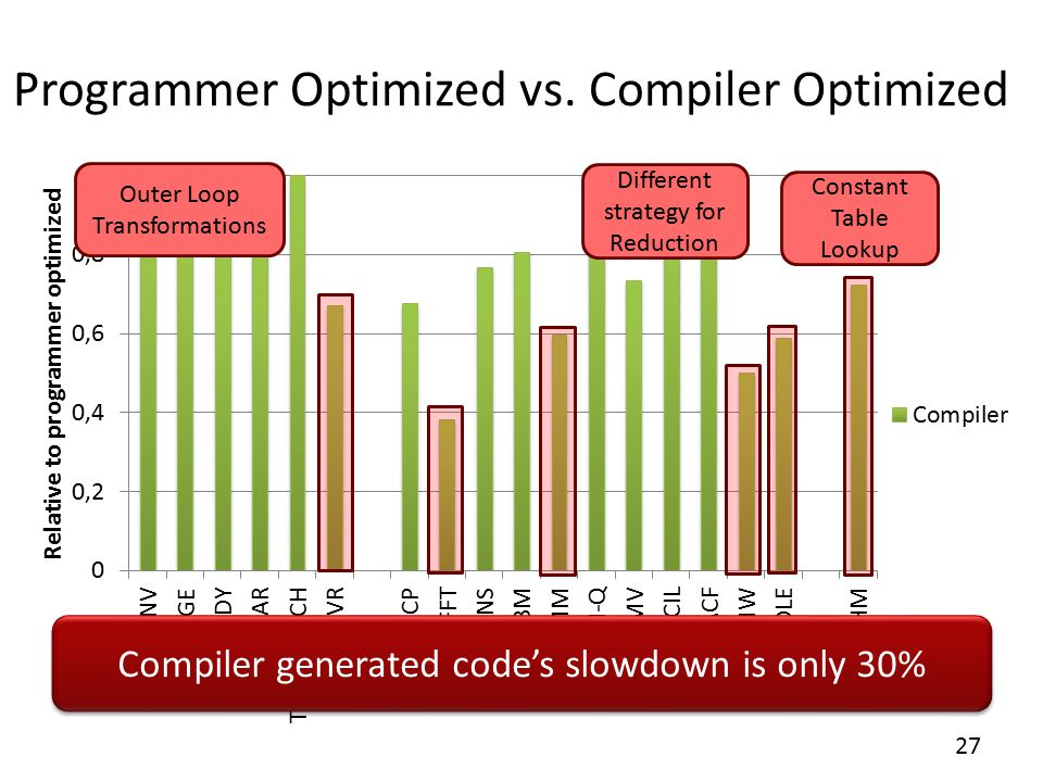 Programmer Optimized vs.