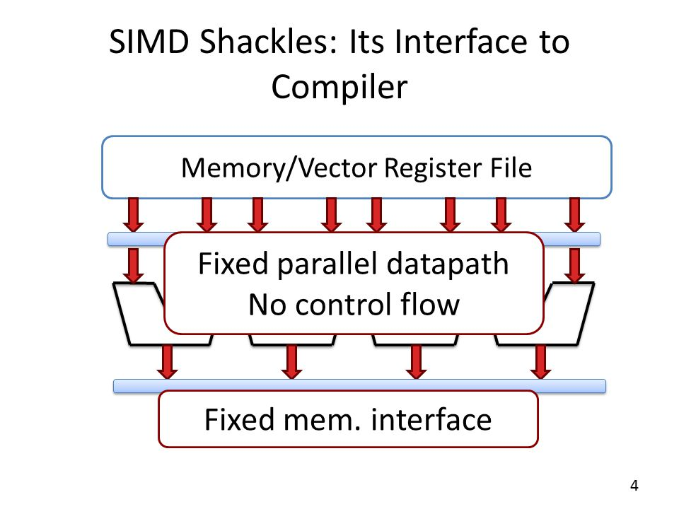 Memory/Vector Register File SIMD Shackles: Its Interface to Compiler Fixed mem.