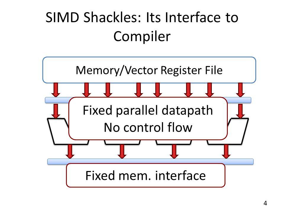 Our Solution Flexible Microarchitecture (DySER) Memory/Vector Register File Flexible mem.