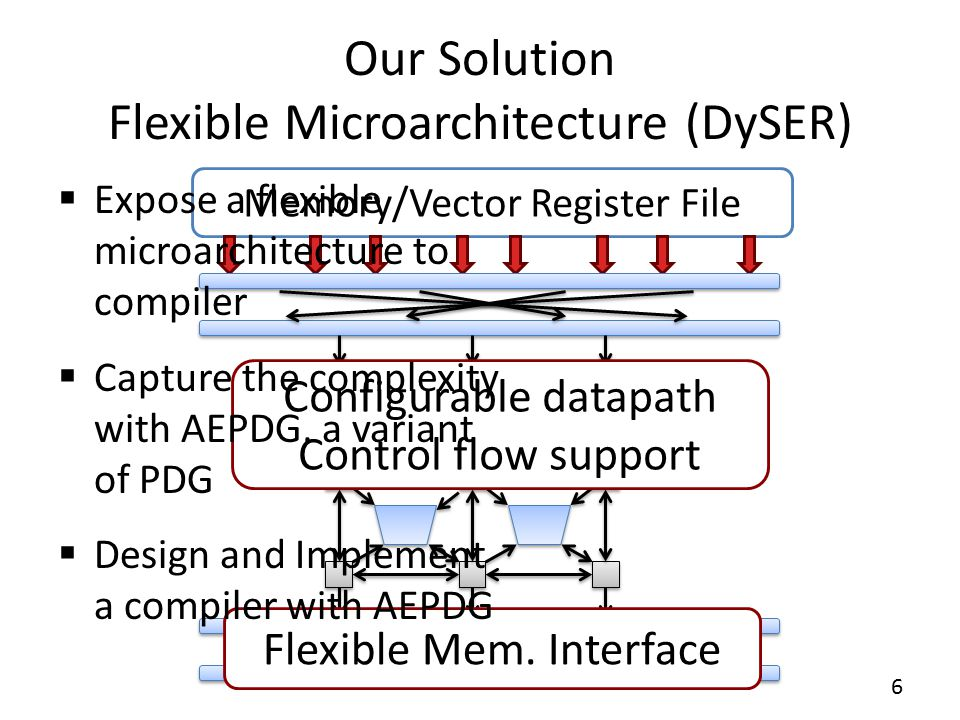 Executive Summary  Identify microarchitecture techniques required to tackle the challenges with vectorization  Develop AEPDG, a variant of program dependence graph to model the flexible microarchitecture.