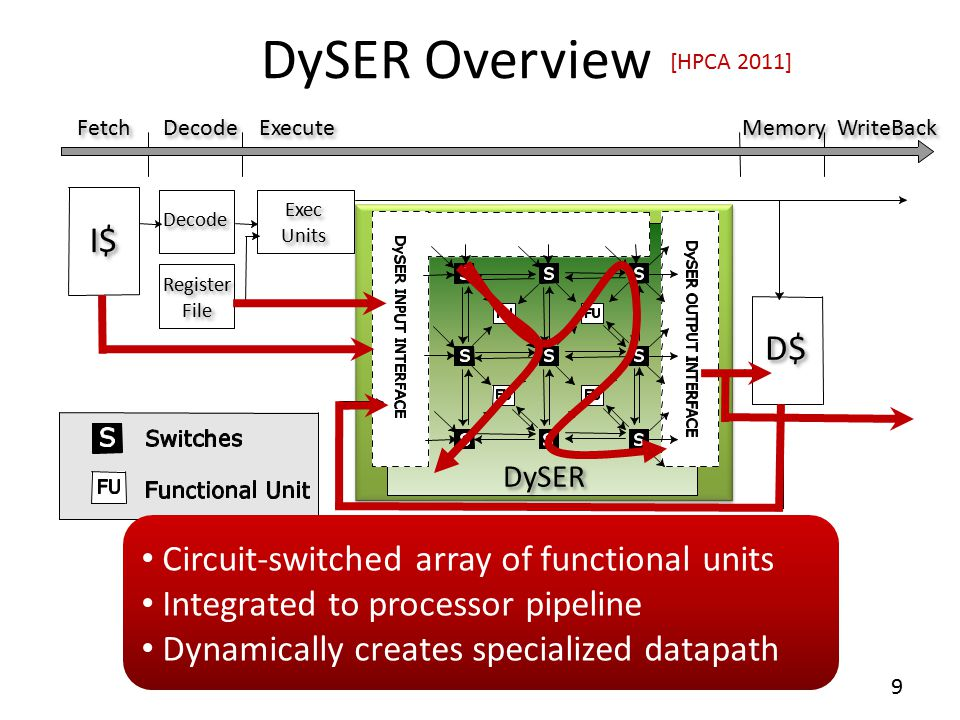 Flexible Microarchitecture: Configurable Datapath 10  Configure switches and functional units to create different datapath  Can specialize datapath  For ILP  For DLP  Allows the compiler to use DySER to accelerate variety of computation patterns