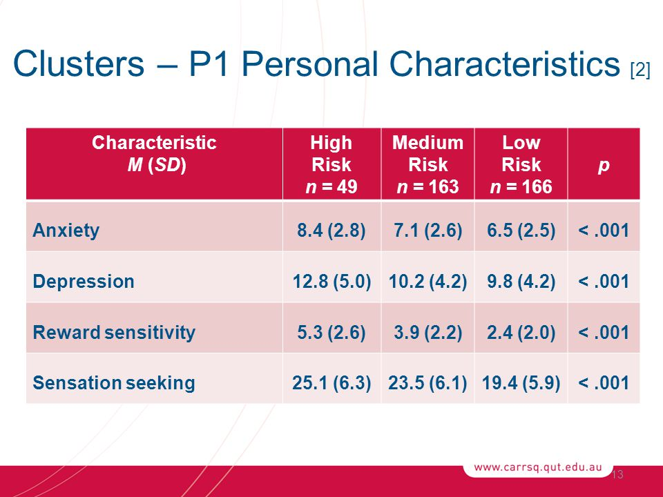 Clusters – P1 Personal Characteristics [2] Characteristic M (SD) High Risk n = 49 Medium Risk n = 163 Low Risk n = 166 p Anxiety8.4 (2.8)7.1 (2.6)6.5 (2.5)<.001 Depression12.8 (5.0)10.2 (4.2)9.8 (4.2)<.001 Reward sensitivity5.3 (2.6)3.9 (2.2)2.4 (2.0)<.001 Sensation seeking25.1 (6.3)23.5 (6.1)19.4 (5.9)<.001 13