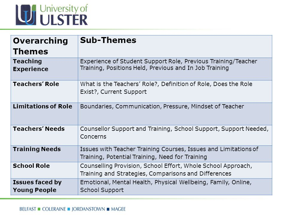 Overarching Themes Sub-Themes Teaching Experience Experience of Student Support Role, Previous Training/Teacher Training, Positions Held, Previous and In Job Training Teachers' Role What is the Teachers' Role , Definition of Role, Does the Role Exist , Current Support Limitations of RoleBoundaries, Communication, Pressure, Mindset of Teacher Teachers' Needs Counsellor Support and Training, School Support, Support Needed, Concerns Training Needs Issues with Teacher Training Courses, Issues and Limitations of Training, Potential Training, Need for Training School Role Counselling Provision, School Effort, Whole School Approach, Training and Strategies, Comparisons and Differences Issues faced by Young People Emotional, Mental Health, Physical Wellbeing, Family, Online, School Support