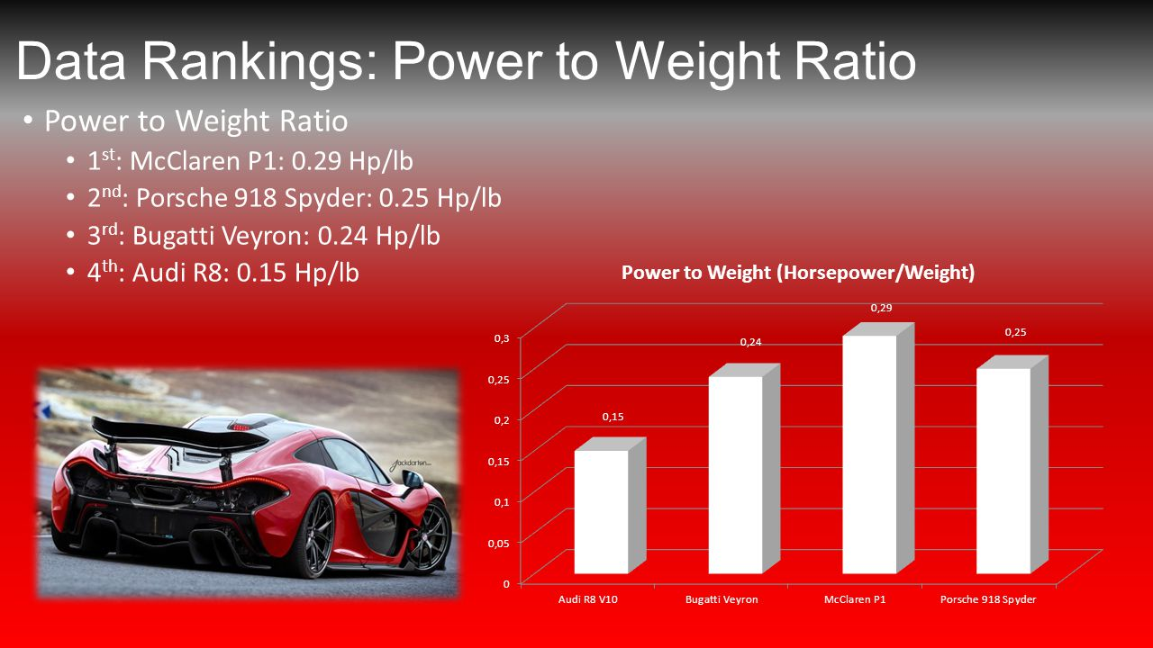 Data Rankings: Power to Weight Ratio Power to Weight Ratio 1 st : McClaren P1: 0.29 Hp/lb 2 nd : Porsche 918 Spyder: 0.25 Hp/lb 3 rd : Bugatti Veyron: 0.24 Hp/lb 4 th : Audi R8: 0.15 Hp/lb