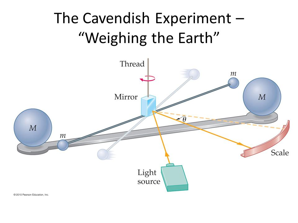 Weighing the Earth and consequences Cavendish didn't actually weigh the Earth, he accurately measured the value for G Prior to his experiment, the quantities g and R E were known from direct measurement Calculate the mass of Earth: