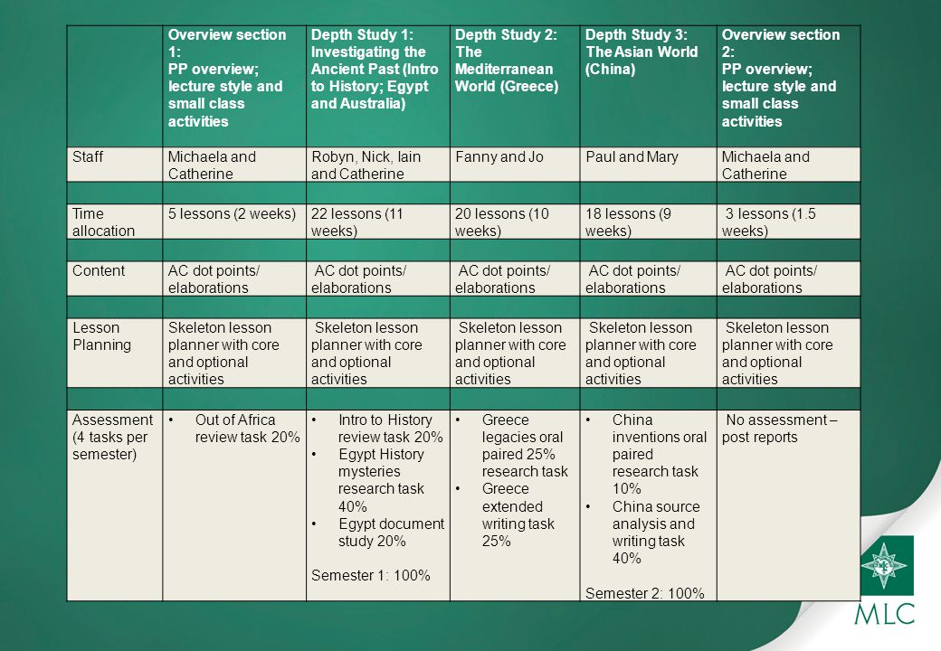 Overview of Y7 curriculum - comments and reflections from other 2012 AC schools?