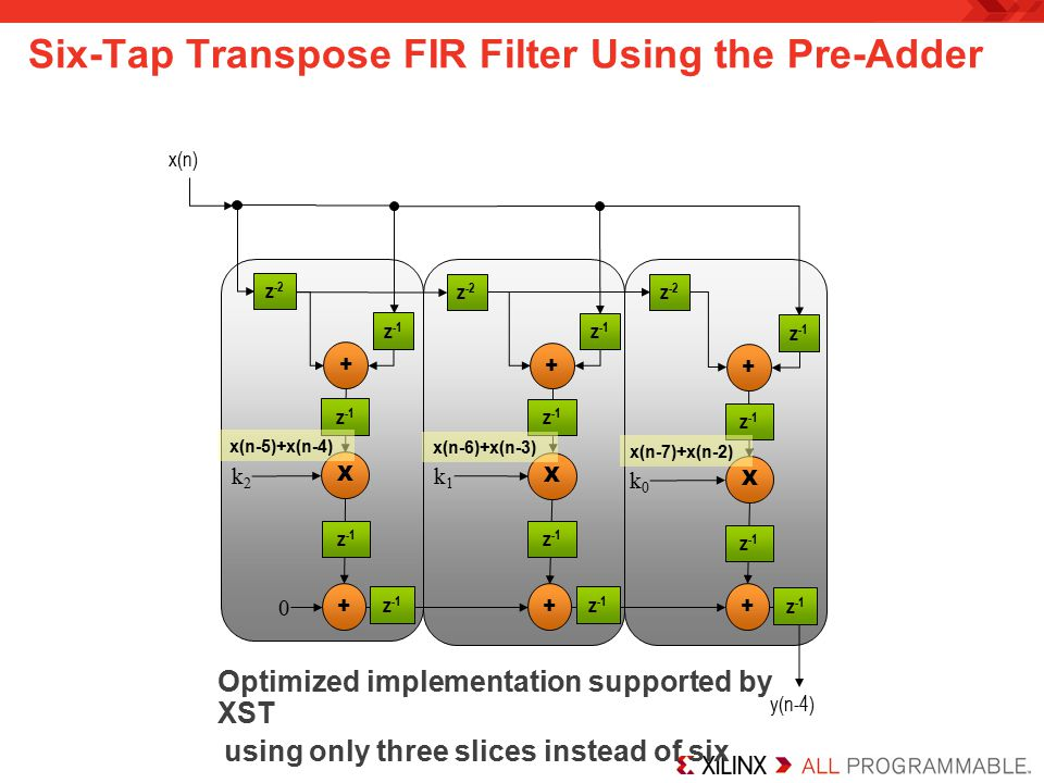 Six-Tap Transpose FIR Filter Using the Pre-Adder Optimized implementation supported by XST using only three slices instead of six x(n) X X k2k2 k1k1 ++ y(n-4) z -2 z -1 X k0k0 + 0 z -2 z -1 + z -2 + z -1 + x(n-7)+x(n-2) x(n-6)+x(n-3) x(n-5)+x(n-4)