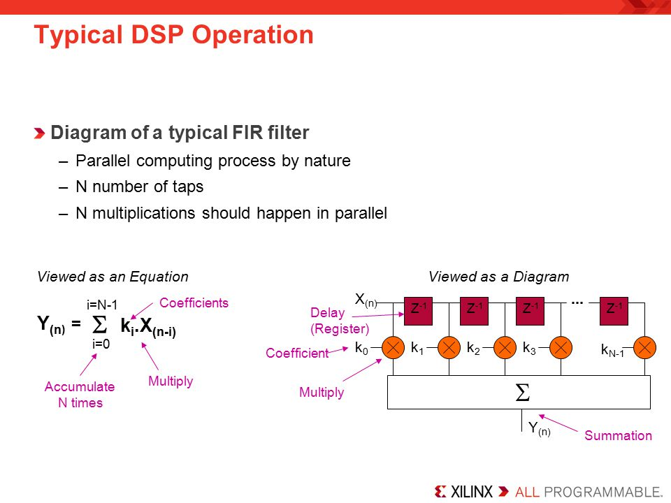 Typical DSP Operation Diagram of a typical FIR filter –Parallel computing process by nature –N number of taps –N multiplications should happen in parallel  i=N-1 i=0 k i.X (n-i) Y (n ) = Viewed as an EquationViewed as a Diagram Multiply Accumulate N times Z -1 k0k0 k1k1 k2k2 k3k3 k N-1 X (n)  Y (n) Multiply Delay (Register) Summation Coefficients Coefficient